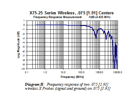X75-25 Series Wireless (.075) frequency response