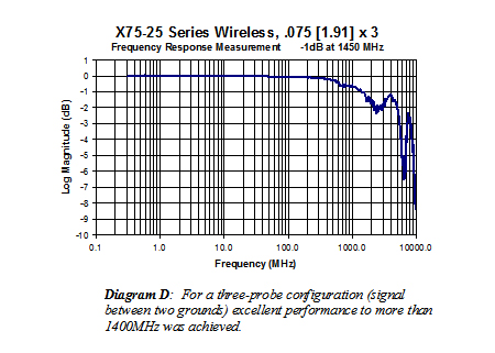 X75-25 Series Wireless (075x3) frequency response