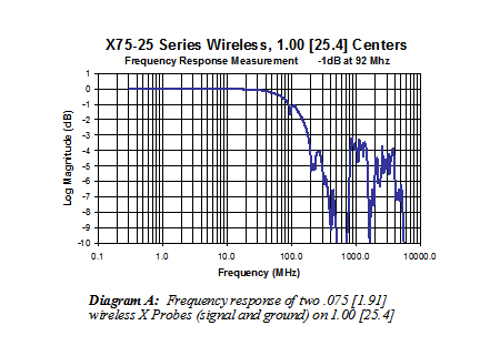 X75-25 Series Wireless (1) frequency response