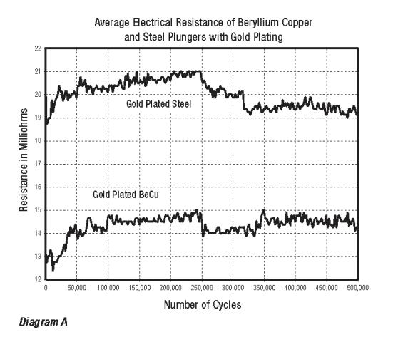 chart showing average electrical resistance of beryllium copper and steel plungers with gold plating
