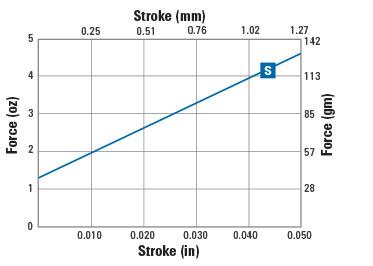 stroke force chart