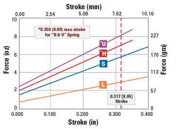 100mil 400 Stroke Probe | QA Technology Conventional Probes