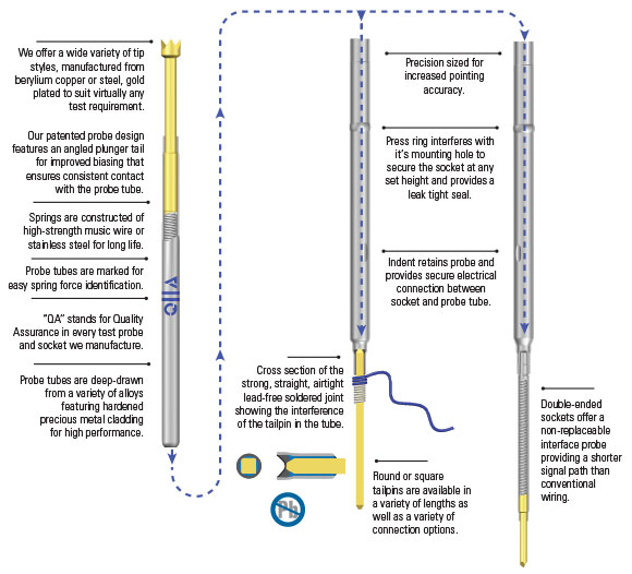 conventional test probe socket