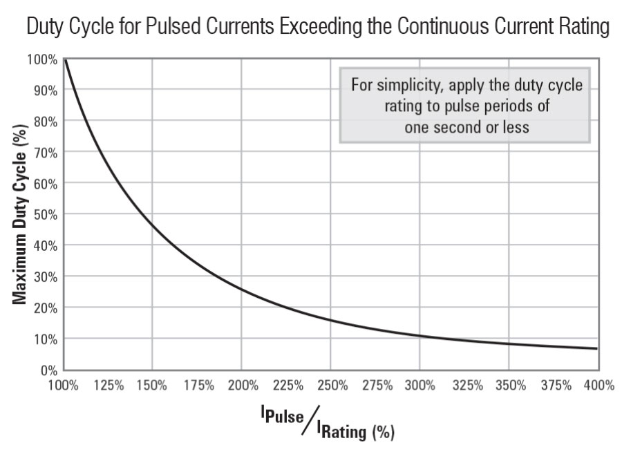 Duty Cycle Current