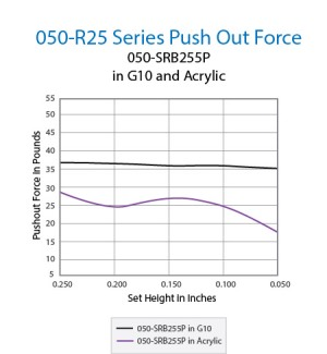 050-R25 Series Push Out Force