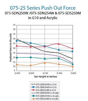 075-25 Series Push Out Force