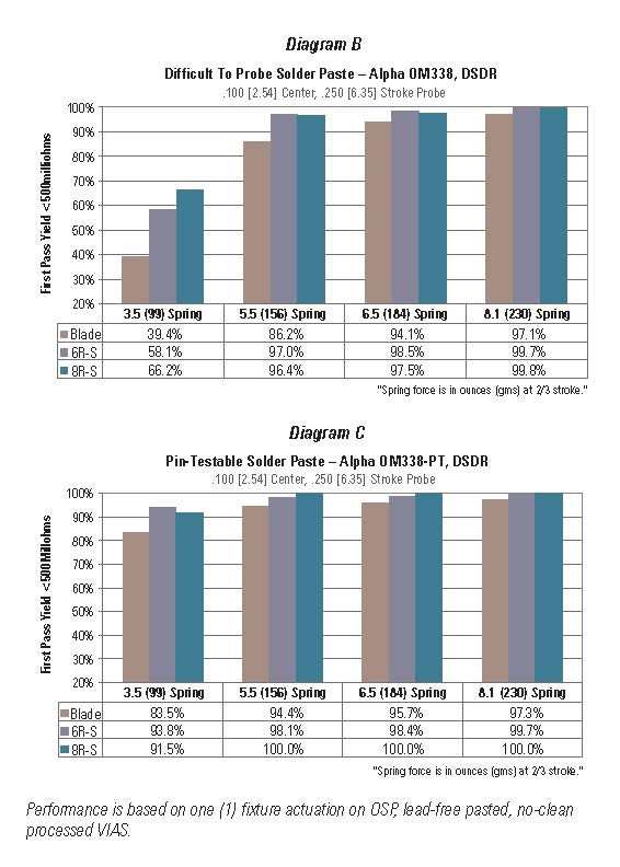 chart showing first pass yields with 8R steel razor
